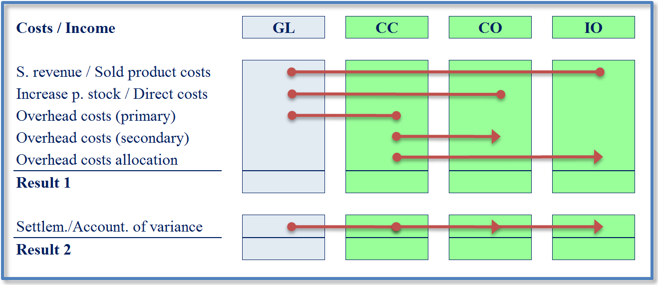 Fig. 5 Identification of value stream flows in the table format The self-balancing cost accounting approach, the reporting period closing procedure means determining subsequent results cumulatively.