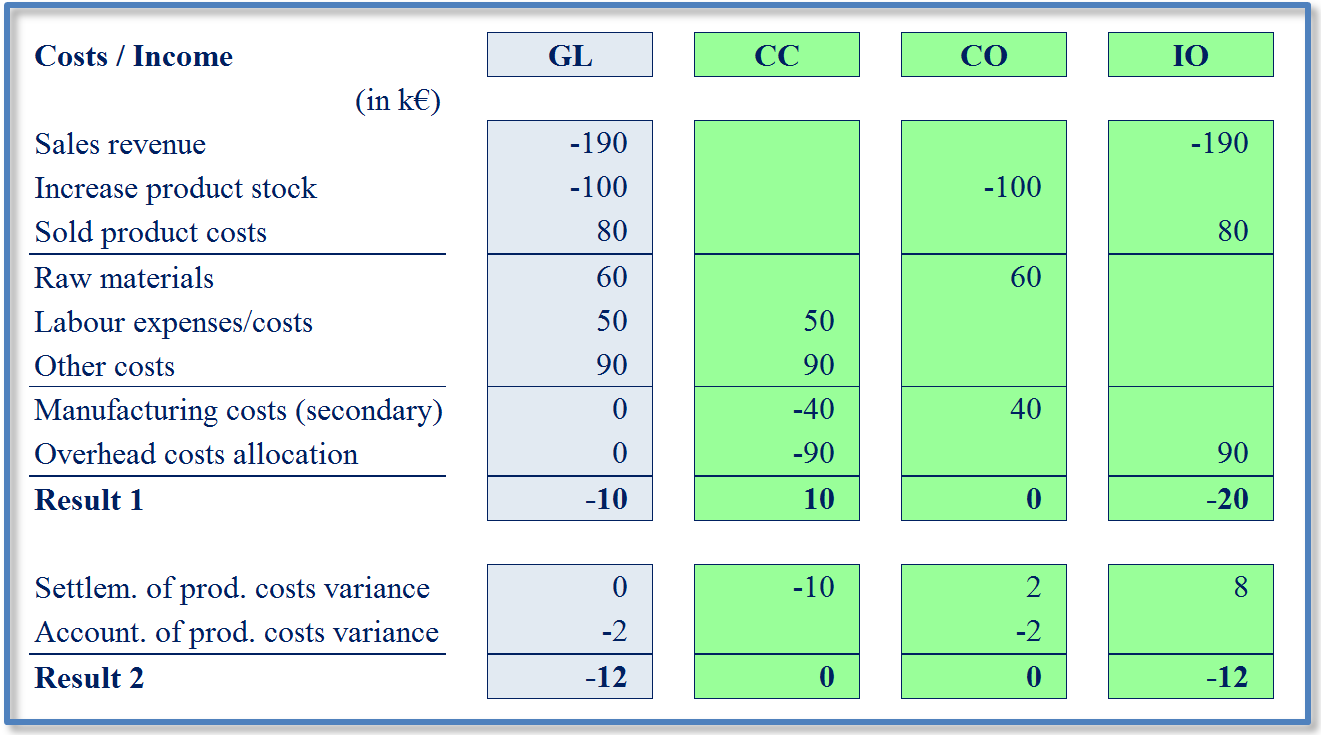 Fig. 6 Tied-in cost system in classic format In the classic approach, the contemplated value stream flows are recorded in Group 4 and Group 5 GL accounts (this includes accounting by nature and/or by