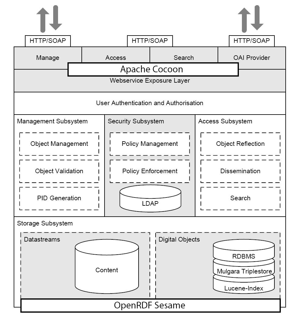 Flexible Extensible Digital Object Repository Architecture Extensible via webservices (SOAP)