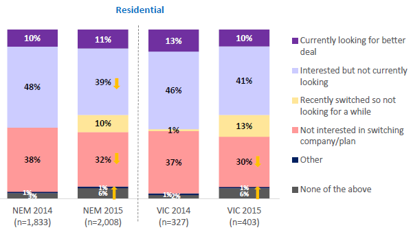 Interest in looking for a better deal Just over half of Victorian residential customers and 42 per cent of small business customers surveyed are currently looking for a better energy deal or are