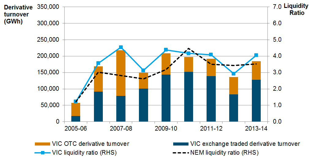 The AEMC s analysis of degree of liquidity in OTC and exchange traded (futures) markets, found that the Victorian liquidity ratio has increased from 2012-13 and is now above the average liquidity