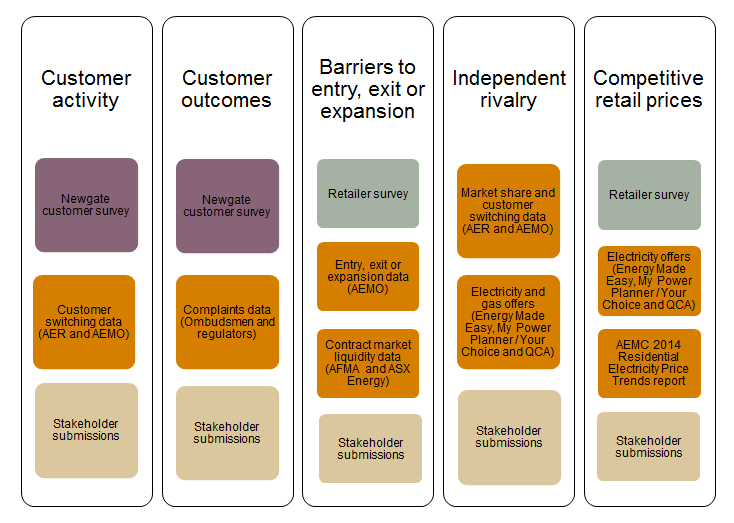 customer survey results on levels of engagement, attitudes towards retail energy markets and switching between energy plans with the same retailer (section 2.4.