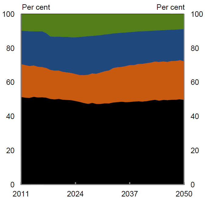 Investment decisions No carbon price -5% by 2020-25% by 2020 Gas Renewables Brown coal