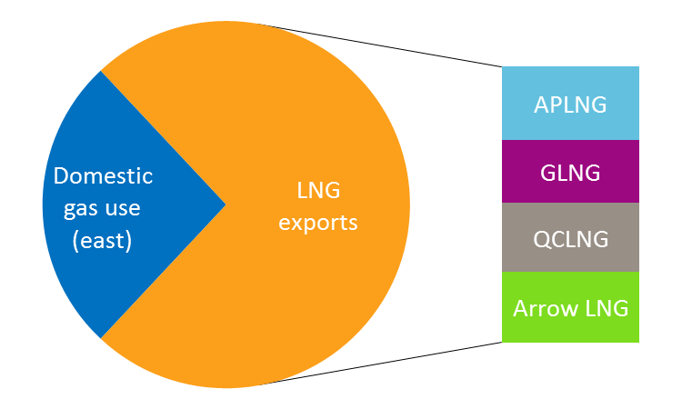 Anticipated LNG exports