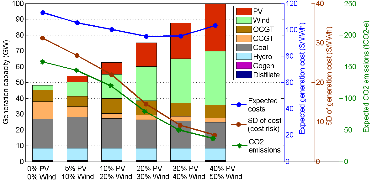 Comparing portfolios of renewables vs gas (2030) The role of wind and solar PV in mitigating the impact of uncertainty
