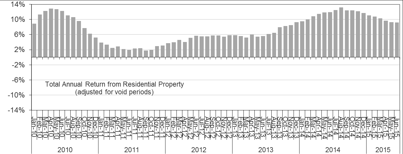 Total annual returns fell again in June, but only slightly. On average, landlords in England and Wales have seen returns of 9.2% over the year ending June 2015 down slightly from 9.3% in May and 11.
