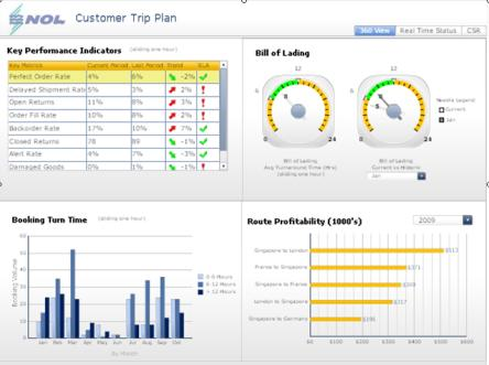 SAP BusinessObjects Dashboards Experience Unparalleled Interactivity Track with ready