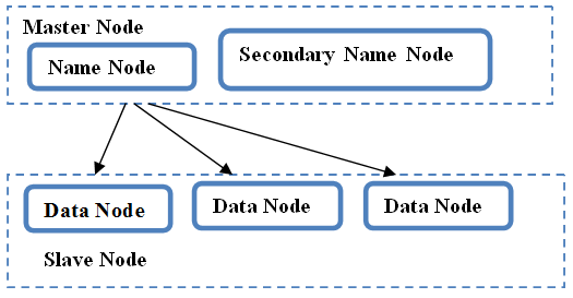 Extract, Transform, Load operations can be performed with Apache Hadoop[1]. It includes various components such as Map Reduce, HDFS, Apache Flume and Apache Sqoop (as shown in Figure: 5).