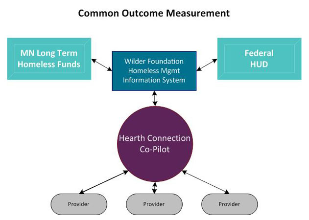 Hearth Connection - Using a Common Evaluation Framework Hearth Connection is a data-driven nonprofit dedicated to ending long-term homelessness in Minnesota.