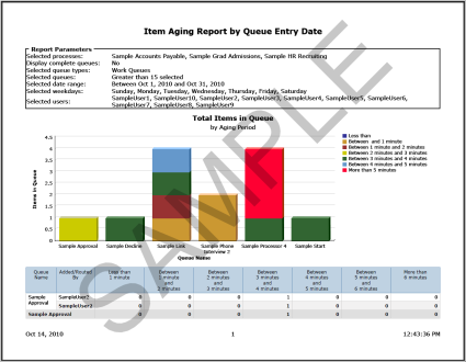 You must complete all aging periods to run the report. If the aging periods overlap, the same item could appear more than once on the report.