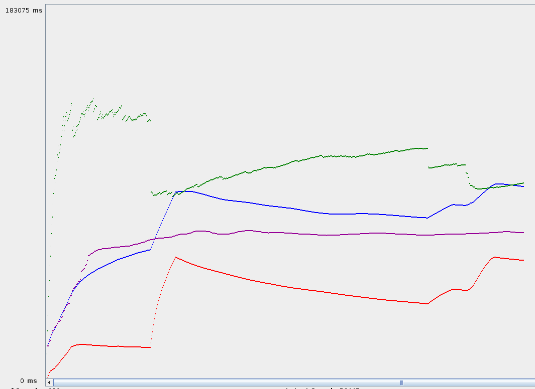 Figure 3. The plotted statistics are 1) the Average query execution time (in blue), 2) the Median (in purple), 3) the Standard Deviation (in red) and 4) Throughput (in green) for runs of 50 clients.