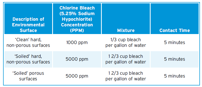 DISINFECTION OF THE CONTAMINATED AREA: For environmental disinfection, the CDC recommends a diluted chlorine bleach solution (made from 5.