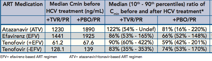Change in Antiretroviral concentration after TVR administration in HIV/HCV infected patients Telaprevir concentration