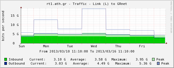 Today DDoS Events GRNET DNS Amplification Attack Target: GRNET Port Ranges: 53 (DNS) Multiple Source IP s & Source AS s.