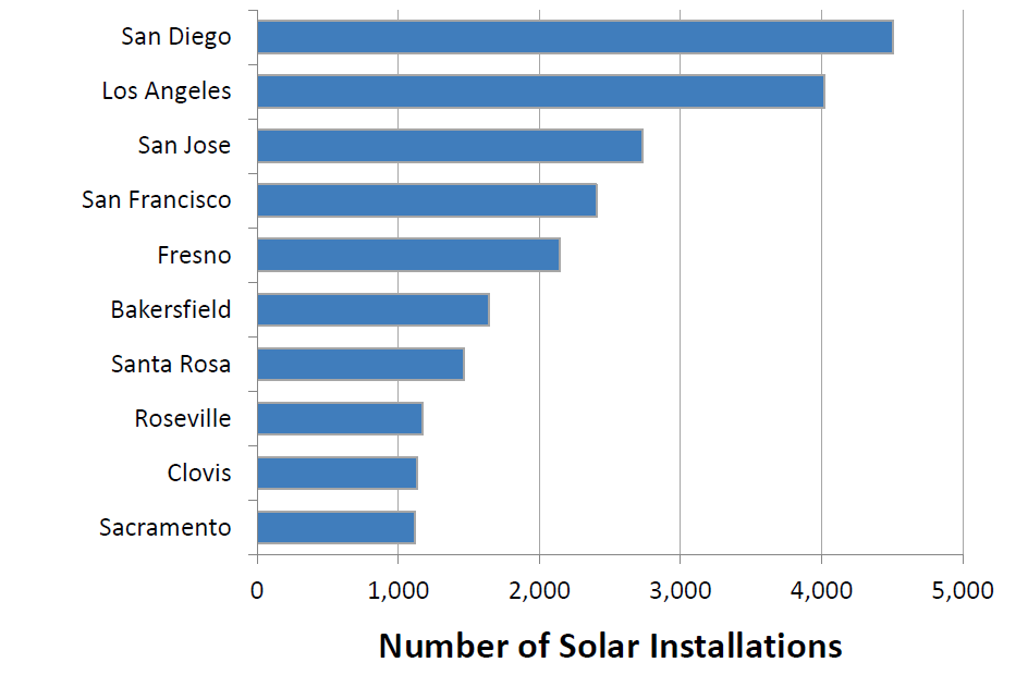 resources at residential and non-residential permises Source: California s Solar
