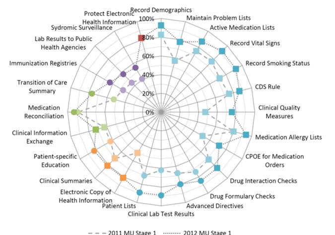 Background Figure 3: Percent of non-federal acute care hospitals with computerized capabilities to meet selected Meaningful Use objectives: 2008-2012 (ONC,