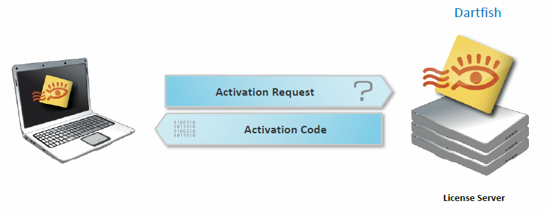 ACTIVATION Activation is a mandatory process that associates the products you buy from Dartfish with the computers on which you use those products.