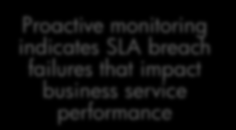 breach failures that impact business service performance 20 Business