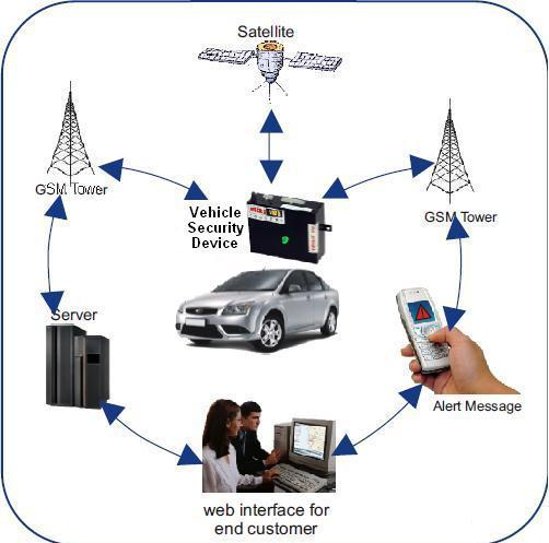 thieves are inventing cleverer and stronger stealing techniques that need more powerful security systems. It also shows that the alarm itself does not contribute much in preventing a car theft.