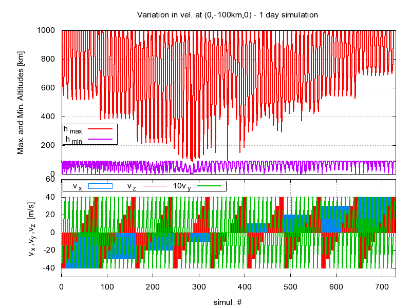 1day simulation Order of variation of velocities gives