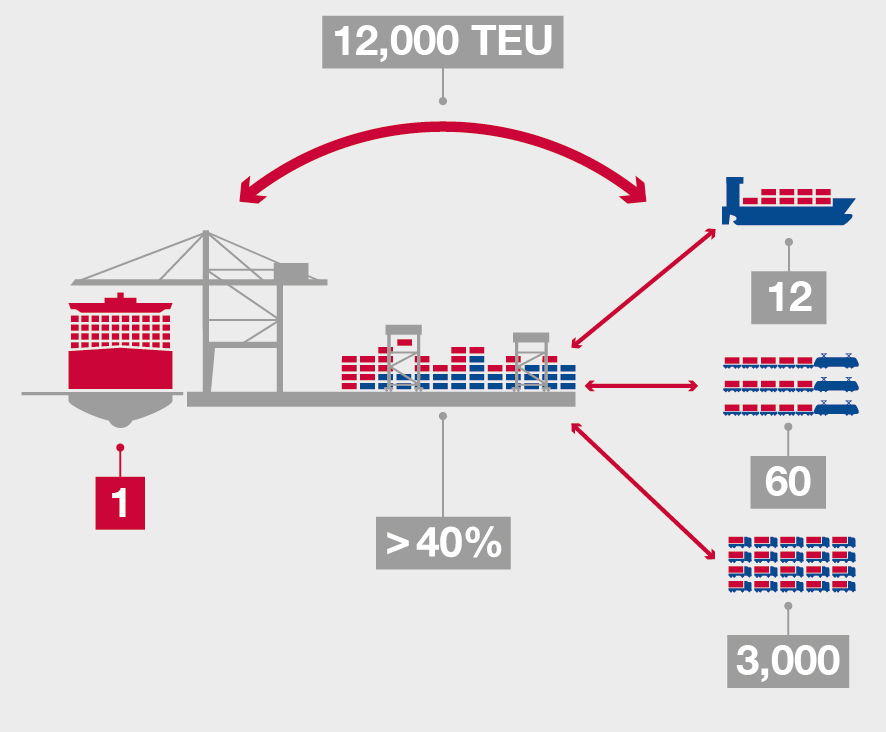 Challenges for the Logistics Chain are Growing Peak loads in throughput and transport become commonplace Business Forecast 2014 Record Throughput per Call Up to 12,000 TEU are currently discharged