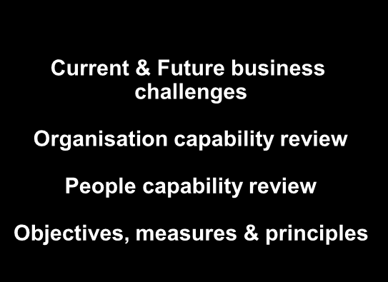Strategic Leadership Delivering Results Engagement & Dialogue Personal Effectiveness Proficiency level Talent Management Framework 5 Respected organisation value proposition, brand, image reputation
