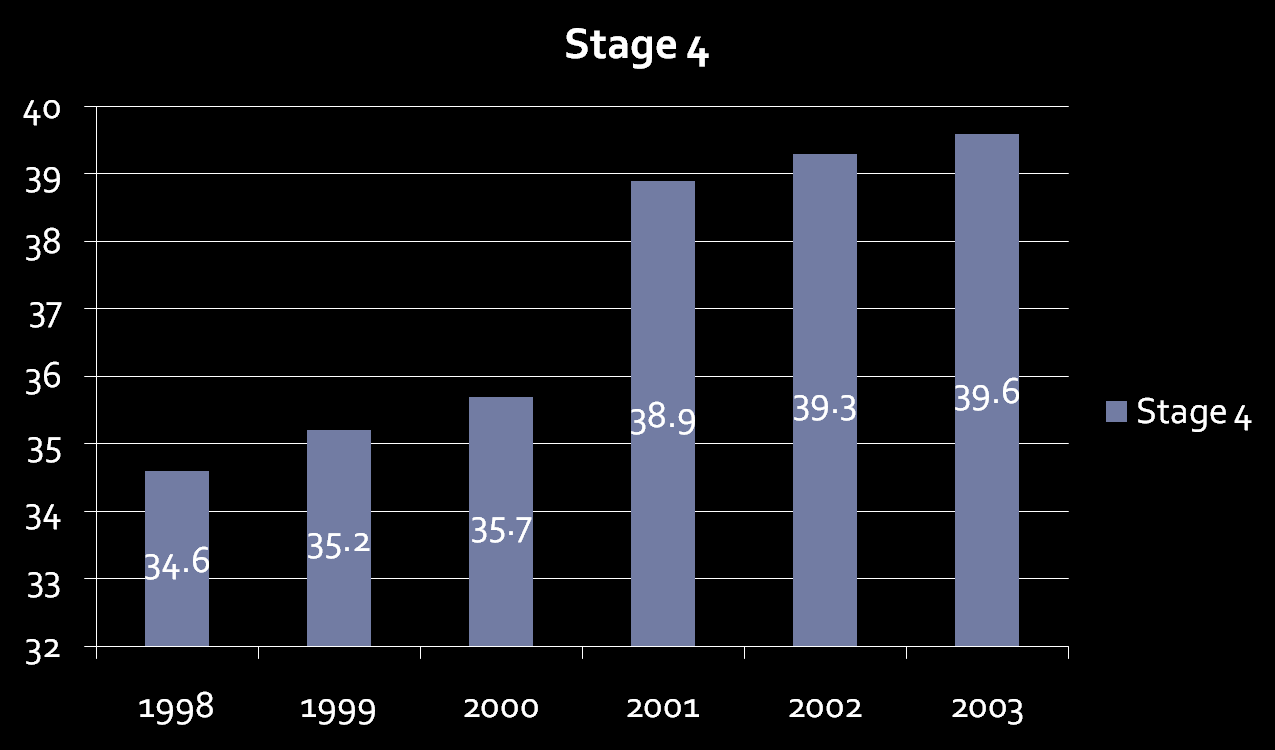 Trends in stage distribution D.