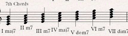 In a major chord the gap between the Root and the Third is 4 semitones. The gap between the Third and the Fifth is 3 semitones. In a minor chord the semitone gaps are 3 and then 4.