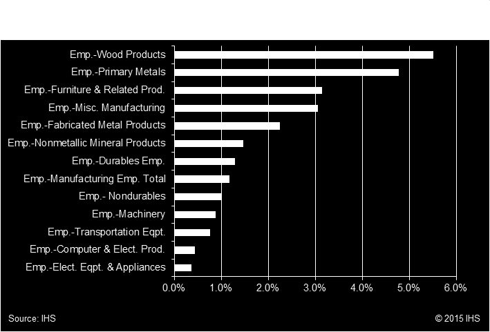 distributed across the manufacturing sector. In 2010, the durable and non-durable sectors accounted for 44% and 56% respectively of the total electricity used by the manufacturing sector.