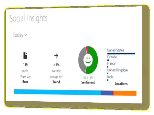 Social marketing Social sentiment Analyze sentiment with easy-to-read charts on the