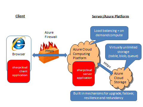 SharpCloud Architecture SharpCloud is currently delivered through a desktop Internet Browser via the Microsoft Silverlight plug-in, (more information on Silverlight can be found at: http://www.