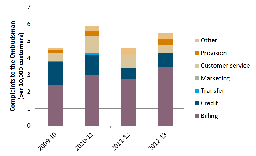 Figure 5.1 Electricity issues raised with Ergon Energy (retail) Source: Complaints data from Queensland Competition Authority, customer numbers estimated from QCA and AEMO data, AEMC analysis.