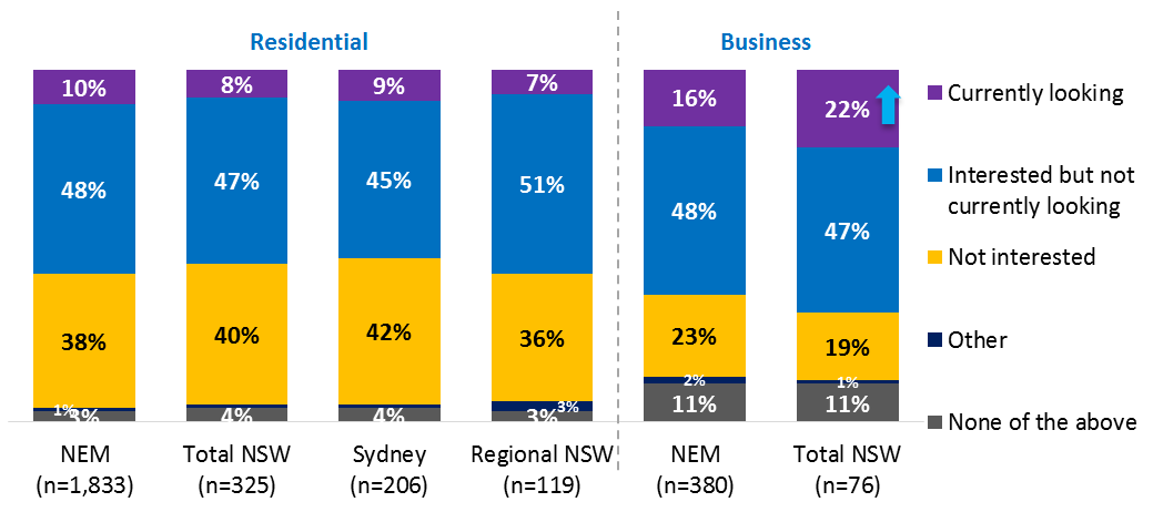 Price appears to be the key driver for switching behaviour Customer surveys suggest the key reason for switching energy retailer or plan in all NEM jurisdictions was to obtain a better price.