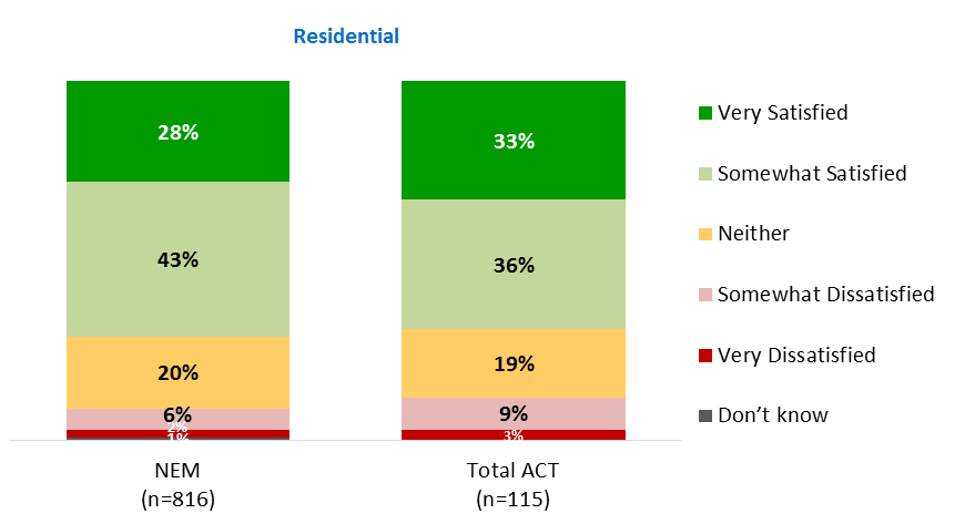 jurisdictions surveyed, with 66 per cent somewhat or very satisfied with their electricity retailer. Figure 7.