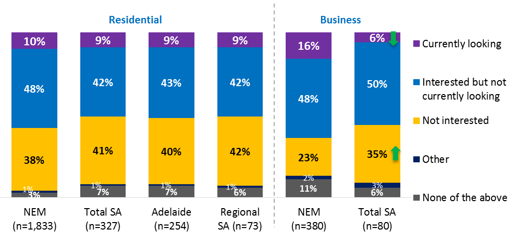 surveyed in South Australia, with 35 per cent not interested compared to the NEM average of 23 per cent. This is shown in Figure 9.4.