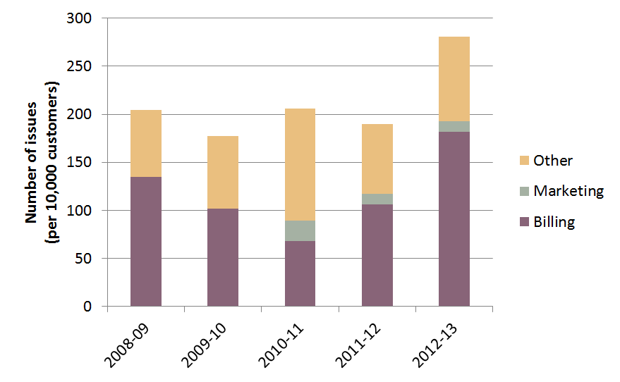 up 65 per cent of the issues raised with electricity retailers in South East Queensland in 2012-13. Figure 4.