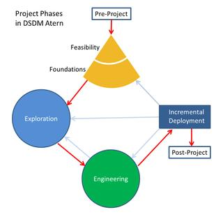 delivery, integrated testing and stake holder collaboration[13] Fig. 4Dynamic software development process [4] F.