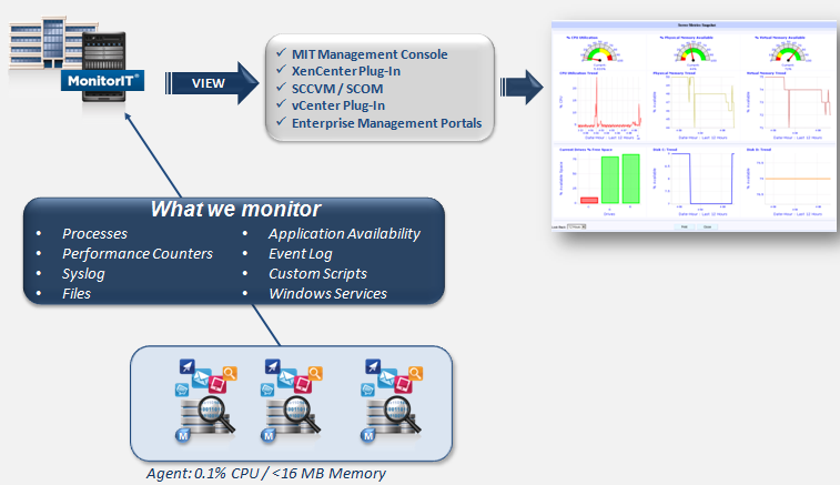 IV. Application Monitoring MonitorIT offers out-of-the-box support for any application, no programming necessary.