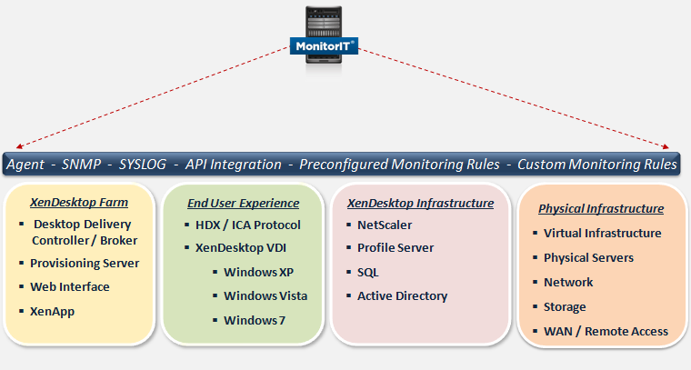 III. Virtual Desktop Infrastructure Monitoring Managing VDI and Application Delivery presents new challenges to administrators due to the complexity of the solution.