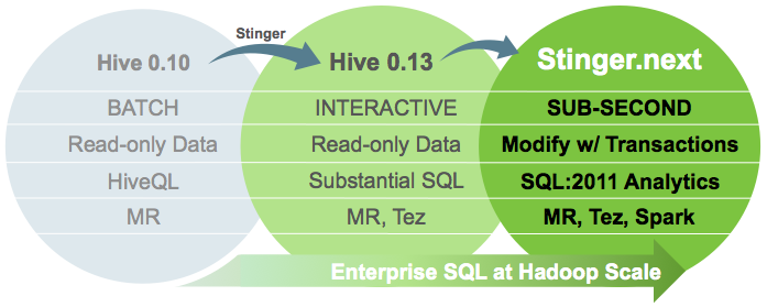 Stinger Initiative Hive on Tez YARN integration Distributed execution framework Eliminate extra map reads Dataflow model on DAG of nodes Query Optimisations Vectorised query execution Filter at