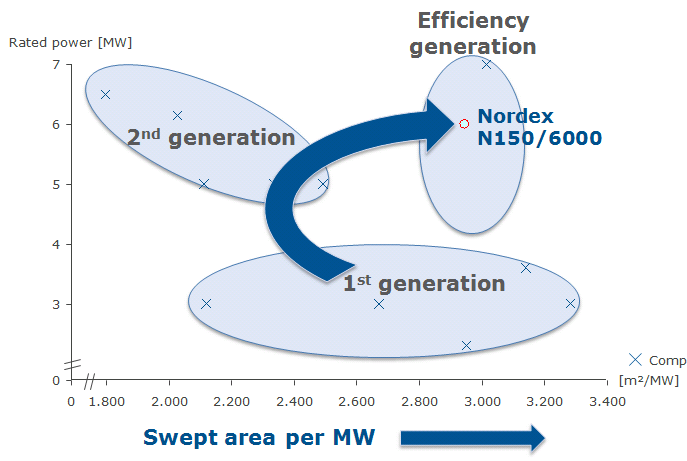 OFFSHORE BECOMING COMPETITIVE Swept rotor area per MW 1st generation (2002 2009): Energy production per turbine is too low with 2-3 MW WTG (high infrastructure costs/mw) 2nd generation (2009 2014):