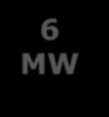 6MW IS THE OPTIMAL GENERATOR SIZE FOR THE FUTURE OFFSHORE TURBINE GENERATION Efficiency 3 m²/kw 55 t/mw Output