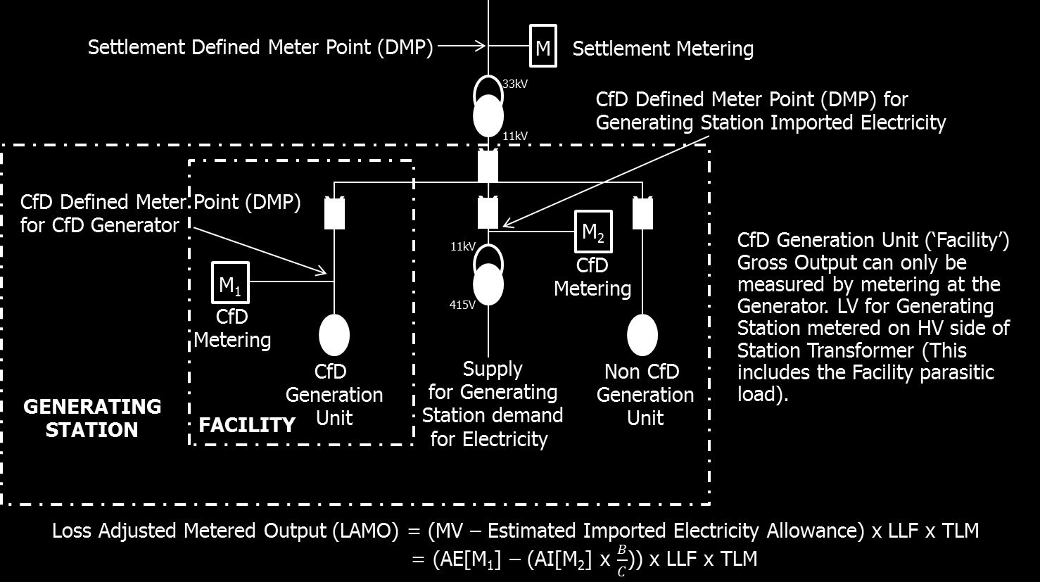 11.3 Diagram 3 Dual Scheme Facility Where B is the lesser of the Installed Capacity (MW) and the Maximum Contract Capacity (MW) of the