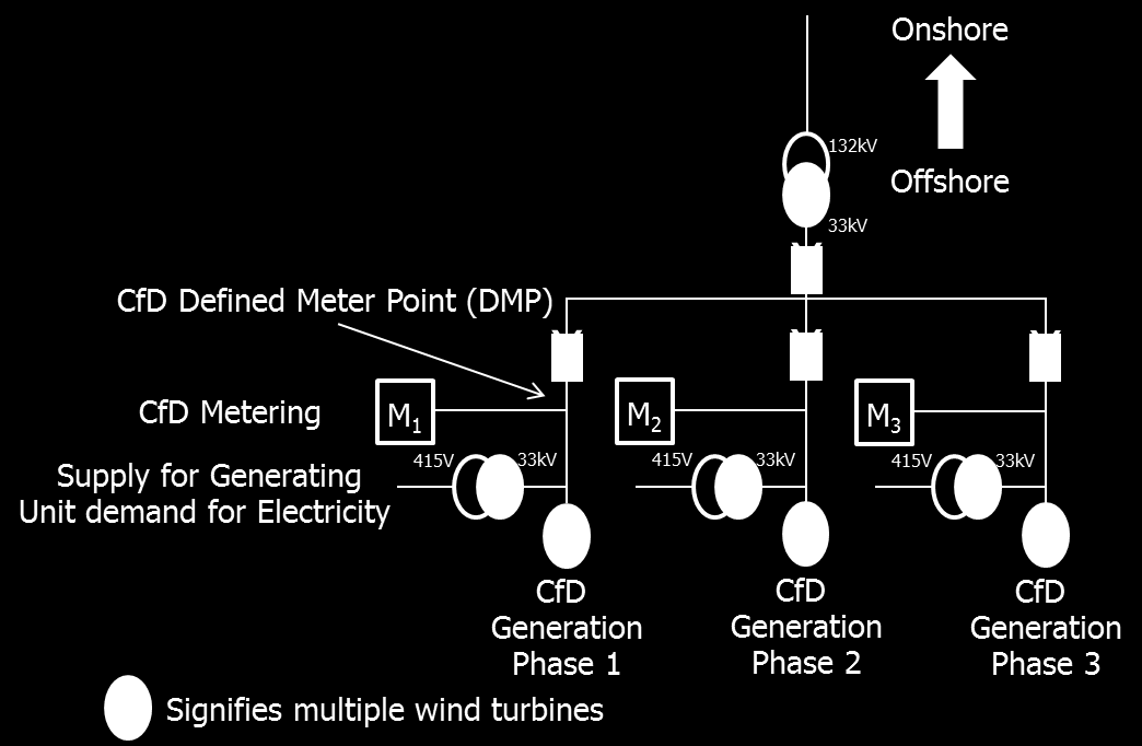 11.4 Diagram 4 Single Metering This example shows the metering for the completed 3 Phases where, for example, Phase 1 was