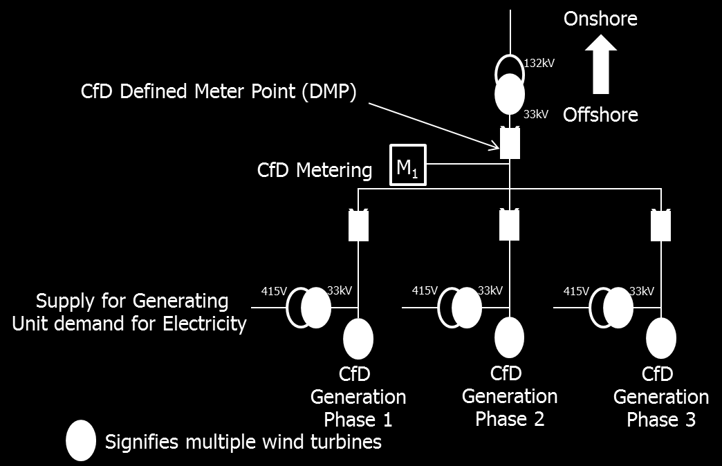 11.5 Diagram 5 Apportioned Metering One Central Meter Point This example shows the metering for the completed 3 Phases where, for example, Phase 1 was completed in 2015; Phase 2 was completed in