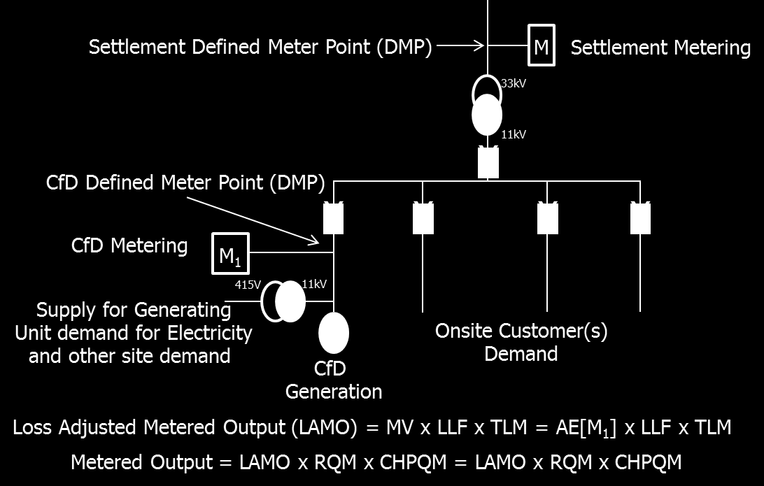 11.6 Diagram 6 Private Network Preferred Option The supply for Generating Unit demand for electricity ( parasitic load ) and site load is accounted for in Meter M 1.