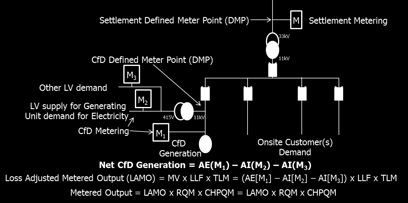11.7 Diagram 7 Private Network Option 1 The supply for Generating Unit demand for electricity ( parasitic load ) is accounted for in Meter M 2.