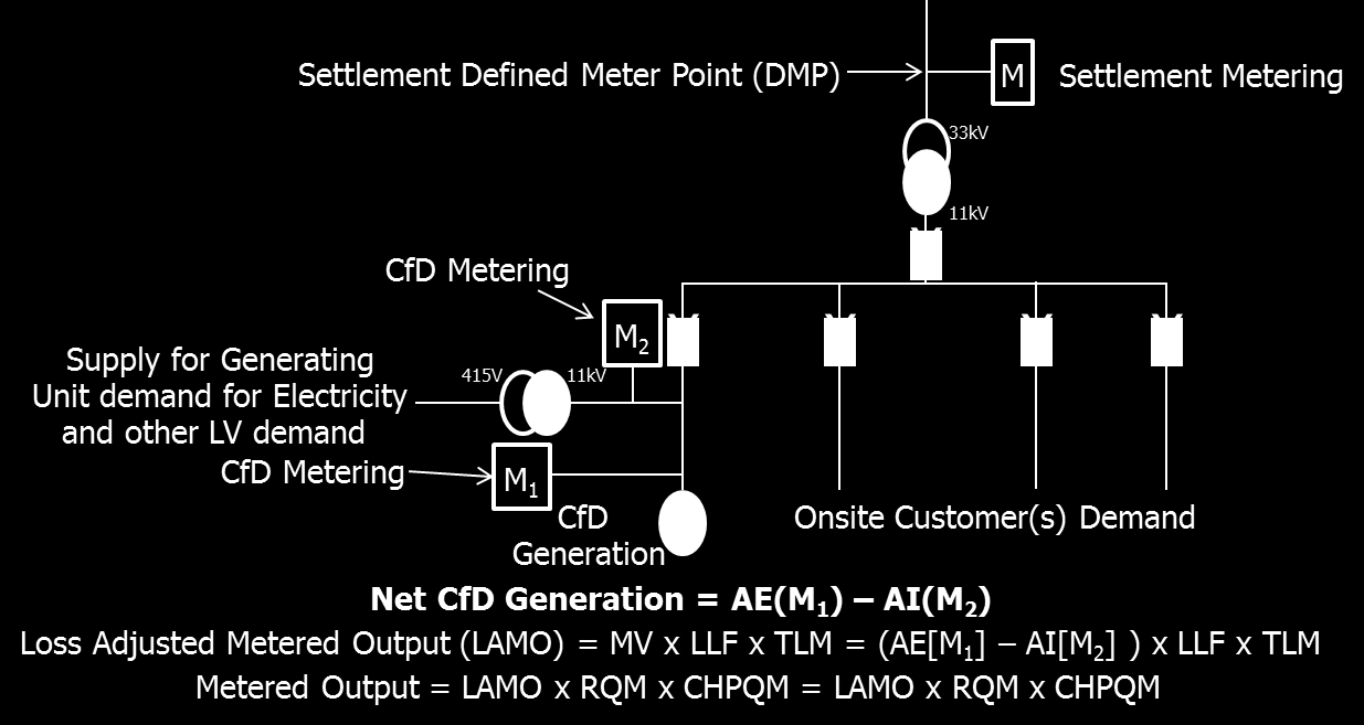 11.9 Diagram 9 Private Network Option 3 The supply for Generating Unit demand for electricity ( parasitic load ) and site load is accounted for in Meter M 2.