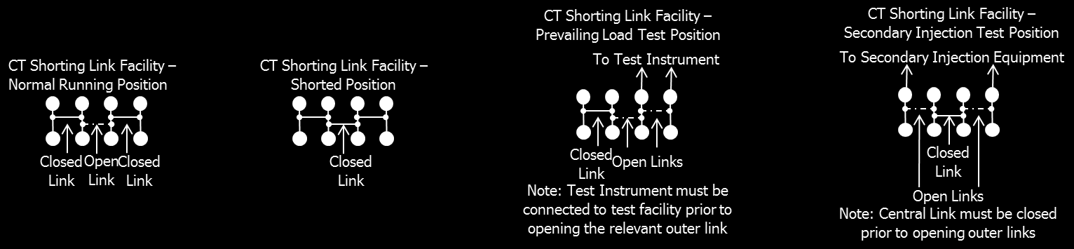 11.13 Diagram 13 Testing Facilities Position Options Examples of the four modes of operation of the testing facilities connected to the CTs: Normal running position; Shorted position; Connection of a