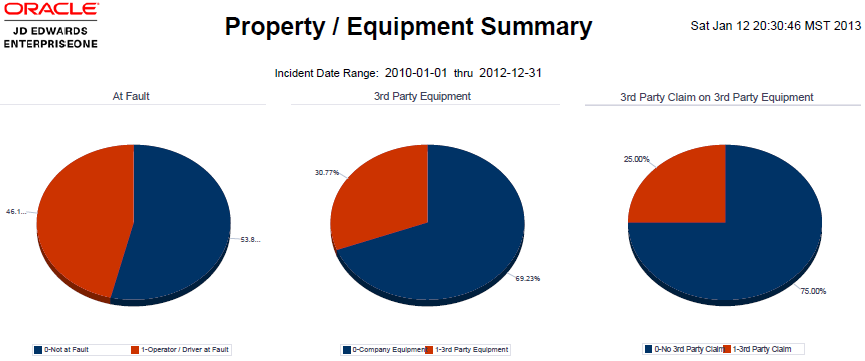 Application: One View Incident Equipment Inquiry P54HS240 Business View: V54HS03C [Incident